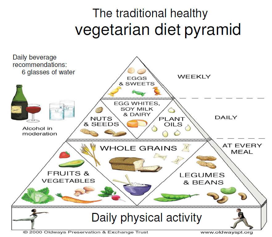 Vegetarianism | Piramida alimentelor | Dieta vegetariana | Regimul vegetarian